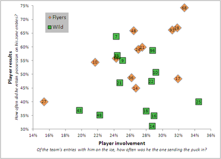 Flyers_vs_wild_zone_entries_medium
