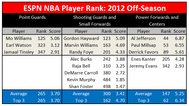 Espn_player_rankings_2012