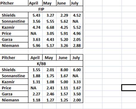 Rays_month_2_month_fip_medium