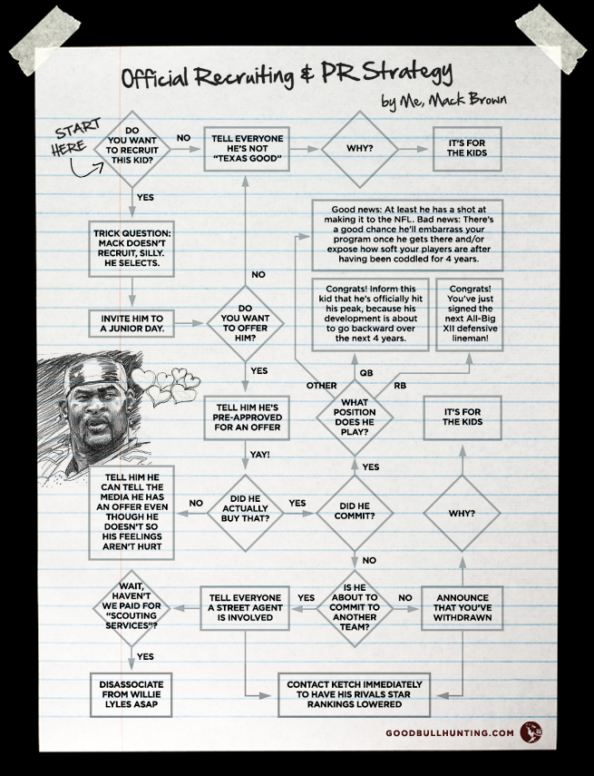 Mack Brown Recruiting and PR Strategy Flowchart