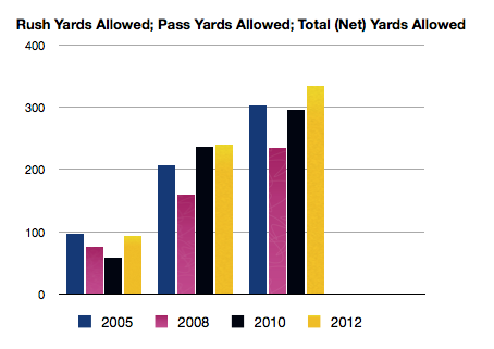Week_1_defensive_yards_allowed_medium
