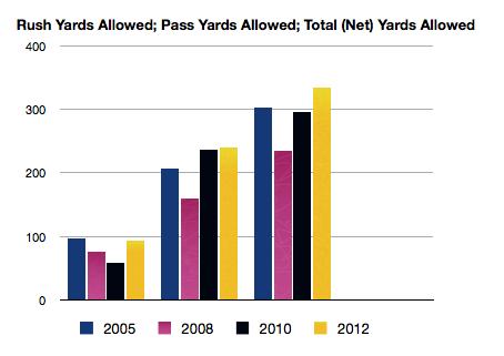 Week_1_defensive_yards_allowed_medium