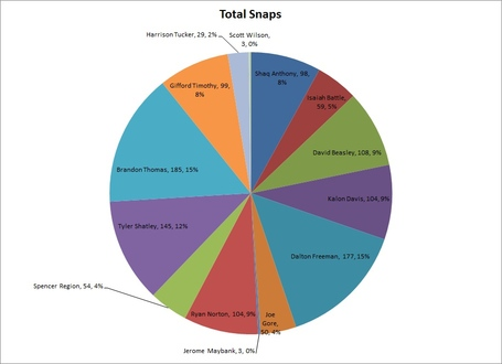 Offensive_line_total_snaps_medium