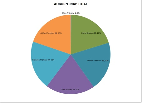 Offensive_line_auburn_snap_total_medium