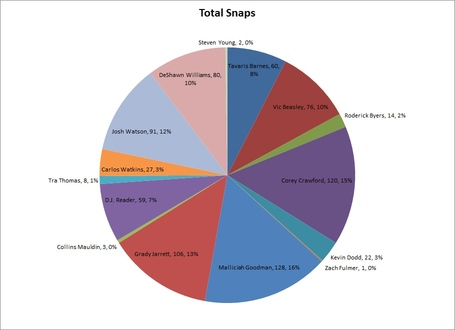 Defensive_line_total_snaps_medium