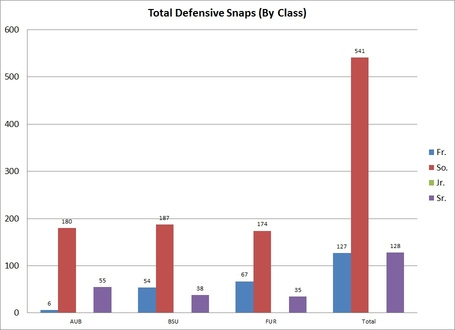 Defensive_line_total_snaps_by_class_medium