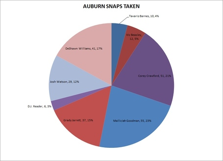 Defensive_line_auburn_snap_total_medium