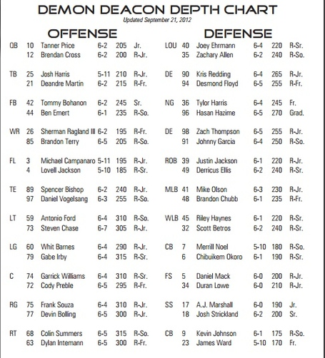 Army_depth_chart_medium