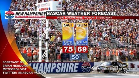 New_hampshire_nascar_weather_forecast_medium