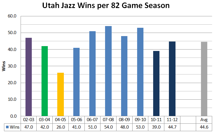 Jazz_decade_-_wins