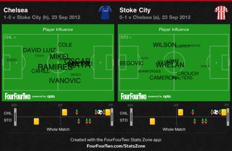 Player_influence_cfc_v_stoke_medium