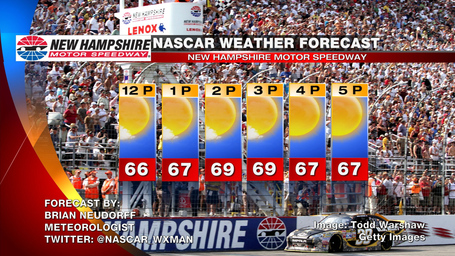 New_hampshire_race_day_weather_forecast_medium