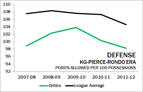 Celtics-defense-2007-12_medium