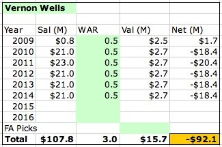Vernon_wells_