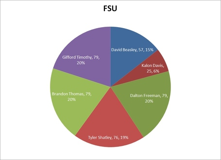 Fsu_ol_participation_medium
