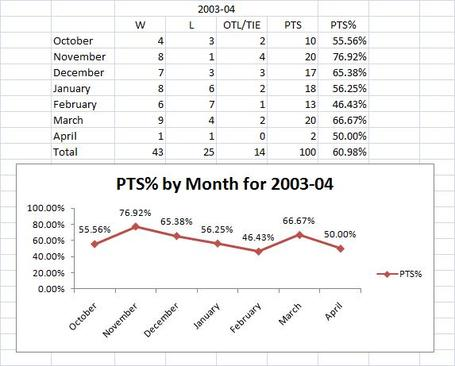2003-04_season_by_month_big_medium