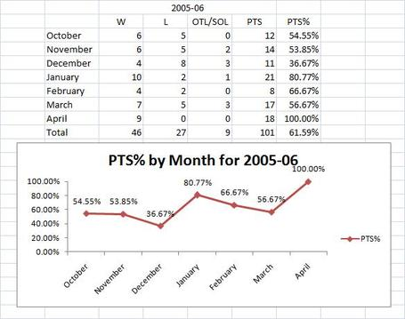 2005-06_season_by_month_big_medium
