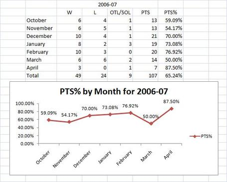 2006-07_season_by_month_big_medium