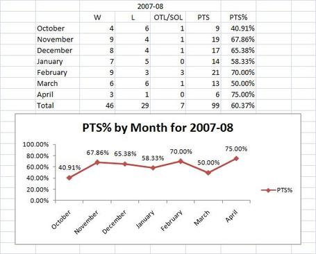 2007-08_season_by_month_big_medium