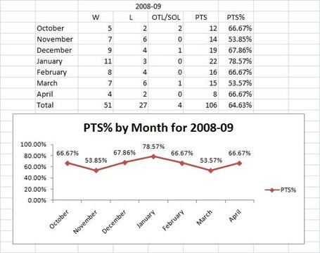 2008-09_season_by_month_big_medium