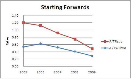 Starting_forwards_medium