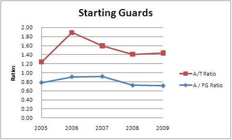 Starting_guards_medium