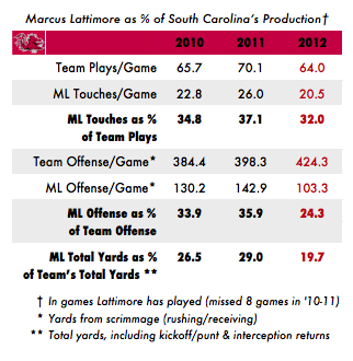 26-lattimore_offense_box