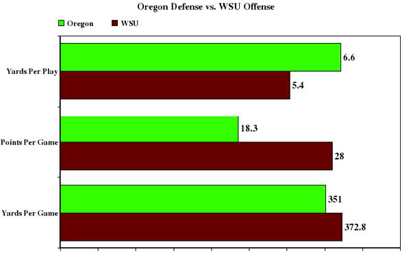 Oregon_defense