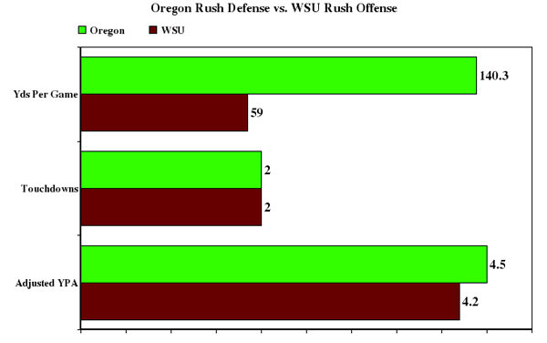 Oregon_rush_defense