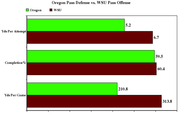 Oregon_pass_defense