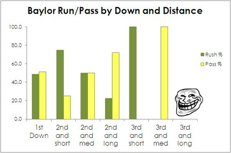 Baylor_run-pass_breakdown_-_ulm_medium