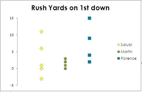 Rush_yards_on_1st_down_-_ulm_medium
