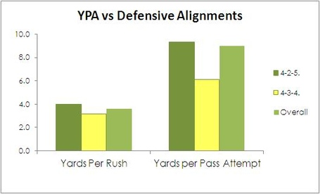 Ypa_against_defensive_types_medium