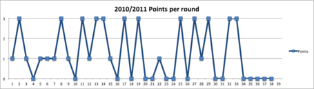 2010pointsperround_medium