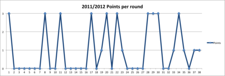 2011pointsperround_medium
