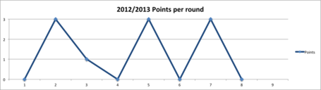 2012pointsperround_medium