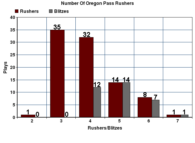 Oregon_pass_rushers