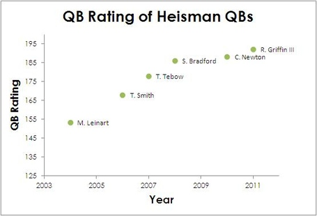Heisman_qb_rating_medium