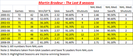 Brodeur_8seasons_chart_medium