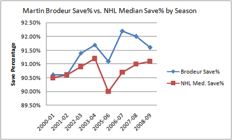 Brodeur_savepercent_chart_medium