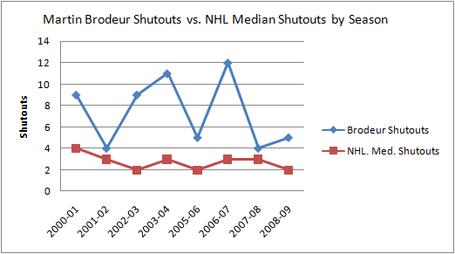 Brodeur_shutout_chart_medium