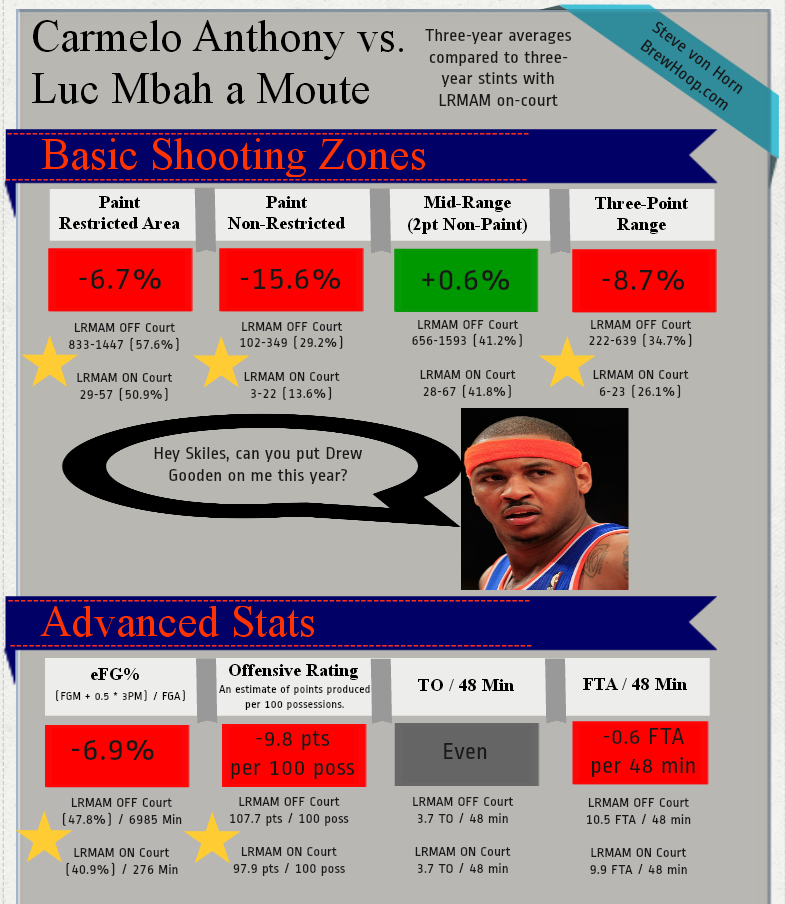 carmelo anthony stats 2020