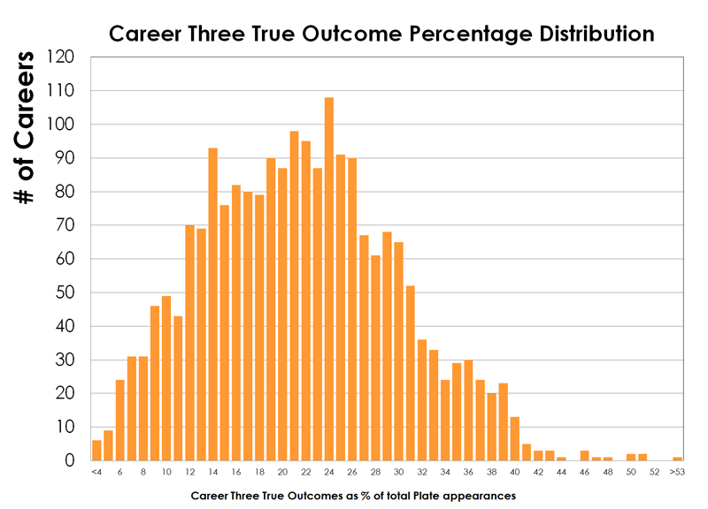 Three-true-outcome-careers