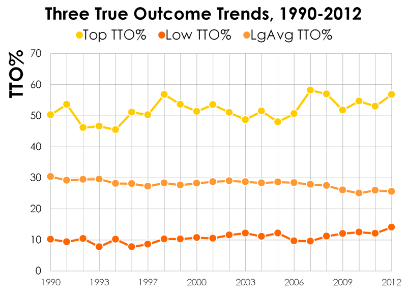 Three-true-outcome-trends