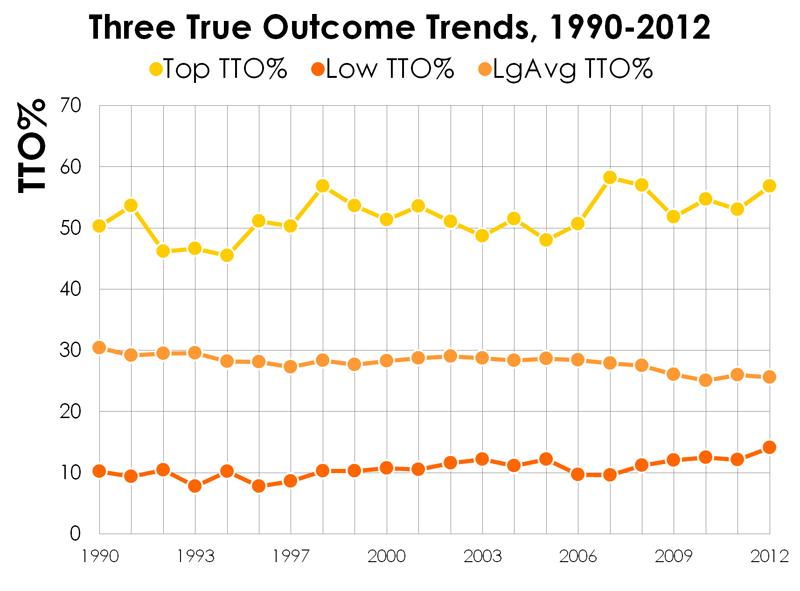 Three-true-outcome-trends