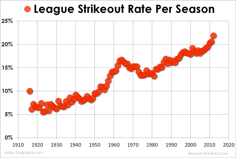 Mlb-strikeout-rate-per-season
