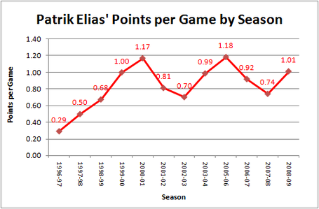 Elias_ppg_graph_medium