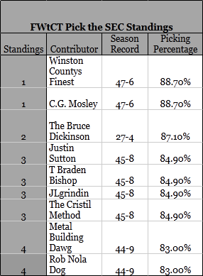 Fwtct_standings_week_6_medium