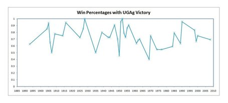 Win_percentage_vs_uga_medium
