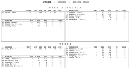 Utvswvu_1sthalfstats_offense_medium